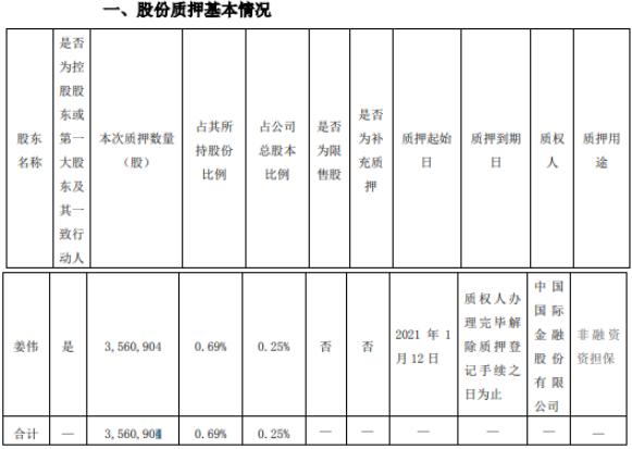 贵州百灵控股股东姜伟质押356.09万股 用于非融资资担保