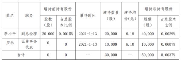 红旗连锁2名股东合计增持3万股 耗资合计约18.46万元
