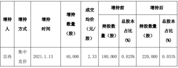 科融环境股东宗冉增持4万股 耗资约9.32万元