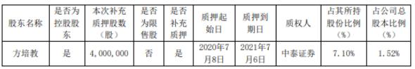 徕木股份控股股东方培教质押400万股 用于补充质押