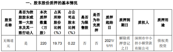 朗新科技控股股东无锡道元质押220万股 用于债权类投资