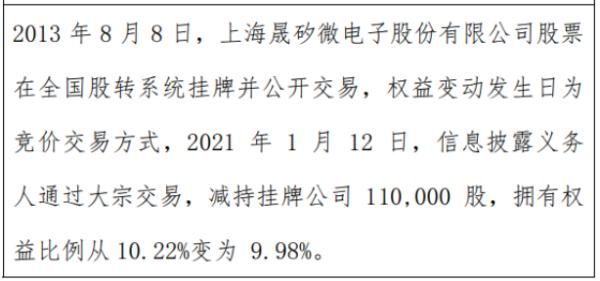 晟矽微电股东张文荣减持11万股 权益变动后持股比例为9.98%