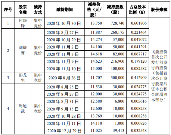 飞鹿股份4名股东合计减持213万股 套现合计约2647.76万元