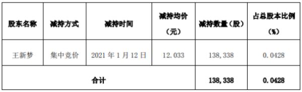 新开源股东王新梦减持13.83万股 套现约166.46万元