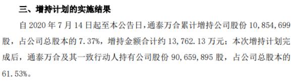 汇通能源股东通泰万合增持1085.47万股 耗资约1.38亿元