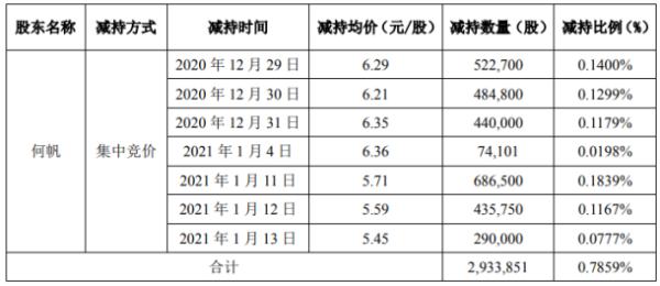 普路通股东何帆减持293.39万股 套现约1675.23万元