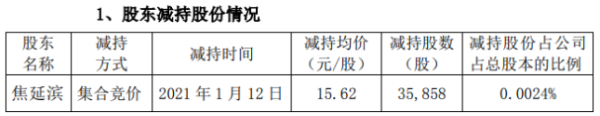 鲁西化工股东焦延滨减持3.59万股 套现约56.01万元