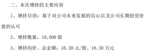 海思科副总经理、董事会秘书王萌增持1万股 耗资约16.3万元