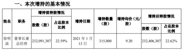 双鹭药业董事长兼总经理徐明波增持31.5万股 耗资约289.8万元