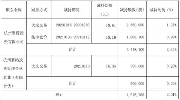 和仁科技2名股东合计减持494.81万股 套现合计约9540.22万元