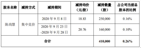 科创信息股东陈尚慧减持41万股 套现约772.03万元