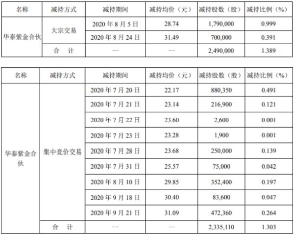 世名科技股东华泰紫金合伙减持482.511万股 套现约1.39亿元