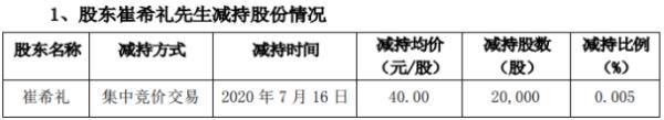 金城医药股东崔希礼减持2万股 套现约80万元