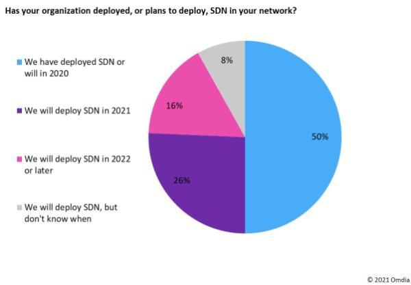 Omdia观察:网络自动化推动运营商SDN投资持续到2024年