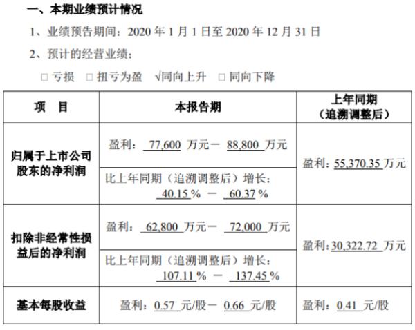 协鑫能科2020年预计净利7.76亿-8.88亿增长40%-60% 供汽量上升