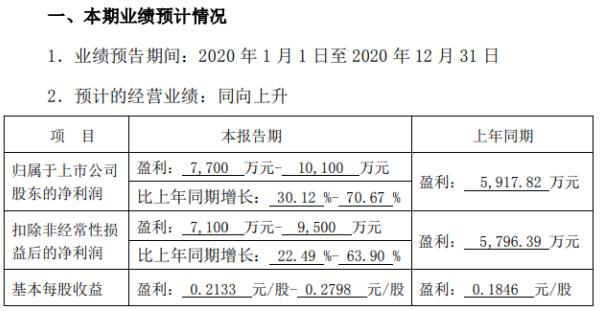 南天信息2020年预计净利7700万-1亿增长30%-71% 收入规模增长