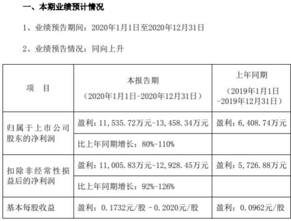 精准信息2020年预计净利1.15亿-1.35亿增长80%-110% 军工煤矿稳定增长
