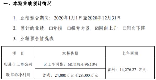 振东制药2020年预计净利2.4亿-2.8亿增长68%-96% 重点产品稳定增长