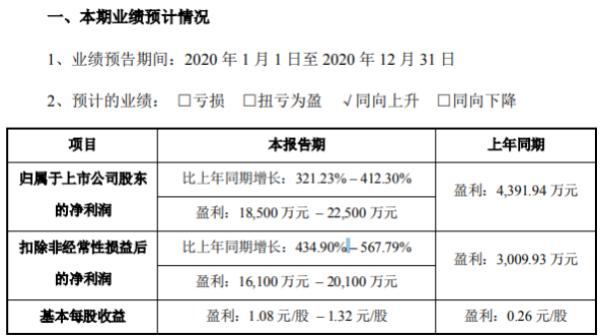 意华股份2020年预计净利1.9亿–2.3亿增长321%–412% 收购公司营收增长