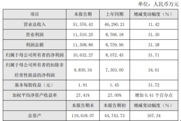 明微电子2020年度净利1.06亿增长31.71% 高毛利新品销售上量
