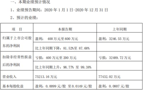 天际股份2020年预计净利400万-600万下降81.52%-87.68% 家电业务亏损