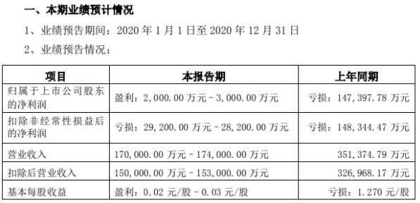 联创股份2020年预计净利2000万–3000万扭亏为盈 确认补偿收益