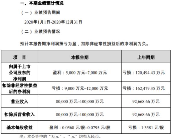 金冠股份2020年预计净利5000万–7000万扭亏为盈 处置子公司形成投资收益