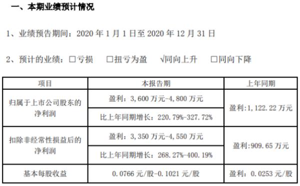 同有科技2020年预计净利3600万-4800万增长221%-328% 毛利率水平提升