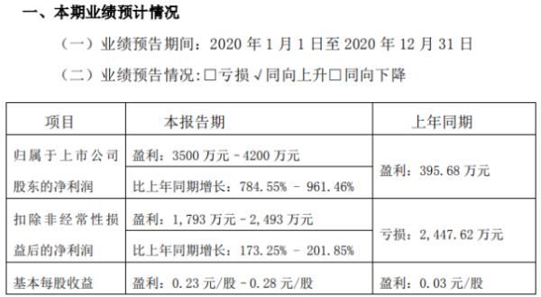 宇环数控2020年预计净利3500万–4200万增长784.55%-961% 数控磨床产品订单上升