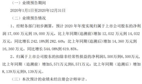 宁波韵升2020年预计净利1.7亿-1.9亿增加242.18%-282.44% 稀土永磁行业客户提升