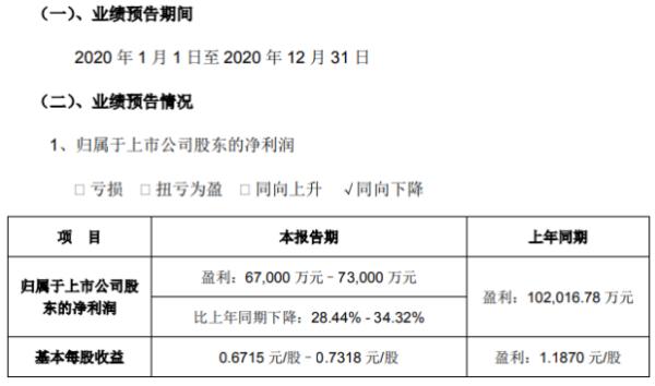 朗新科技2020年预计净利6.7亿–7.3亿 比上年同期下降28.44%-34.32%