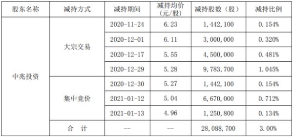 中嘉博创股东中兆投资减持2808.87万股 套现约1.48亿元