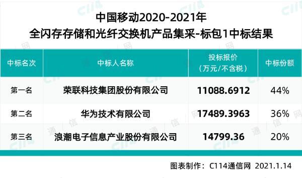 中国移动160台全闪存存储产品集采:华为等3家中标