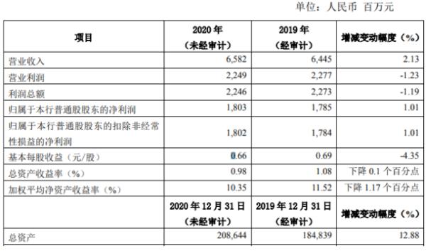 常熟银行2020年净利润增长1.01% 业务规模快速增长