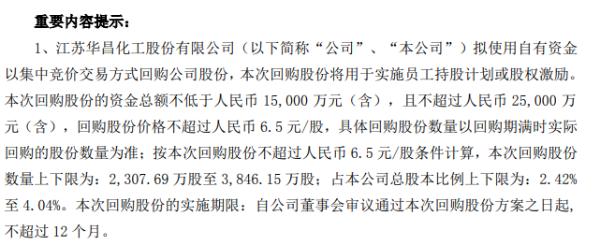 华昌化工将花不低于1.5亿回购公司股份 用于实施员工持股计划或股权激励