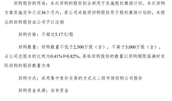 中华企业将花不超2.59亿回购公司股份 用于股权激励