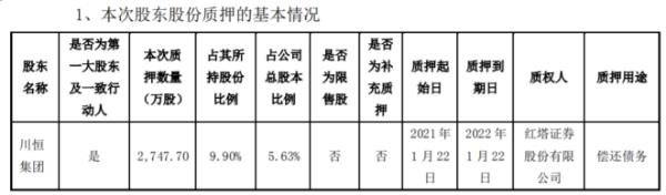 川恒股份控股股东川恒集团质押2747.7万股 用于偿还债务