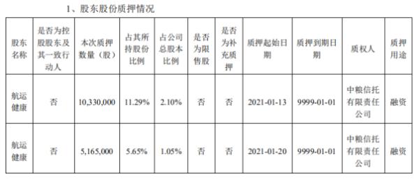 双林生物股东航运健康质押1549.5万股 用于融资