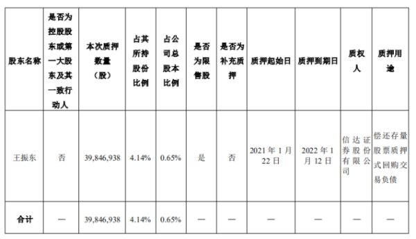 中公教育股东王振东质押3984.69万股 用于偿还存量股票质押式回购交易负债