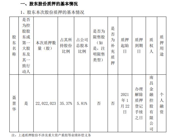 华伍股份实际控制人聂景华质押2202.2万股 用于个人融资