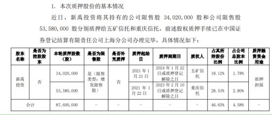 三峡水利股东新禹投资合计质押8760万股 用于质押担保