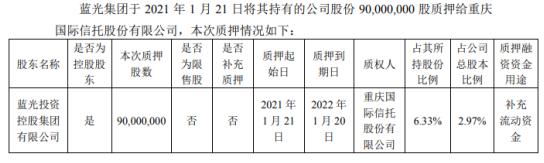 蓝光发展控股股东蓝光集团质押9000万股 用于补充流动资金