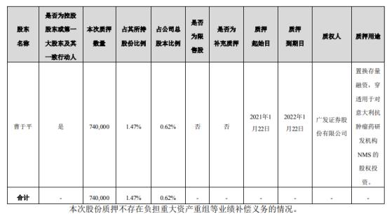 海辰药业董事长曹于平质押74万股 用于对意大利抗肿瘤药研发机构NMS的股权投资