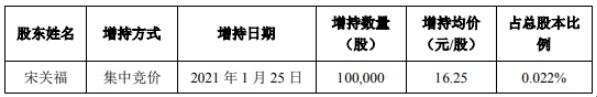 超图软件董事兼总经理宋关福增持10万股 耗资162.5万