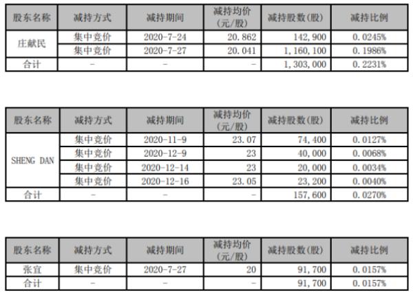 九强生物3名股东合计减持155.23万股 套现合计约3158.33万