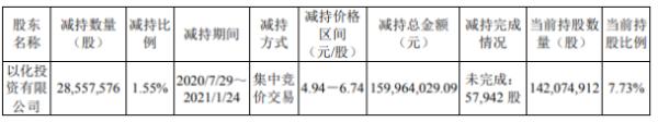 云天化股东减持2855.76万股 套现1.6亿