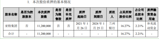 金徽酒股东质押1120万股 用于补充流动资金
