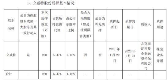 诚益通控股股东立威特质押280万股 用于经营业务开展