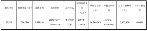 艾华集团股东殷宝华减持50万股 套现1464.42万