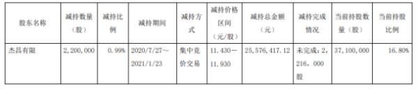 赛福天股东杰昌有限减持220万股 套现2557.64万